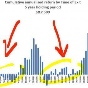 Bond etf or gold etf needed - here is S&p 500 30 year analysis without protection