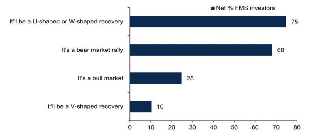 asset allocation bank of america U W shaped recovery bear market rally bull market ETF finxed income