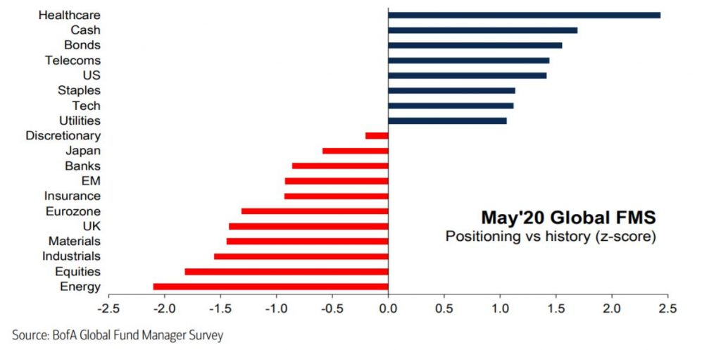 asset allocation equity sectors positioning vs history bank of america