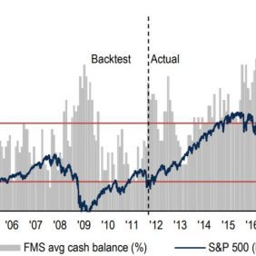 fms cash balance elvated levels - coronavirus - bank of america survey - may 2020