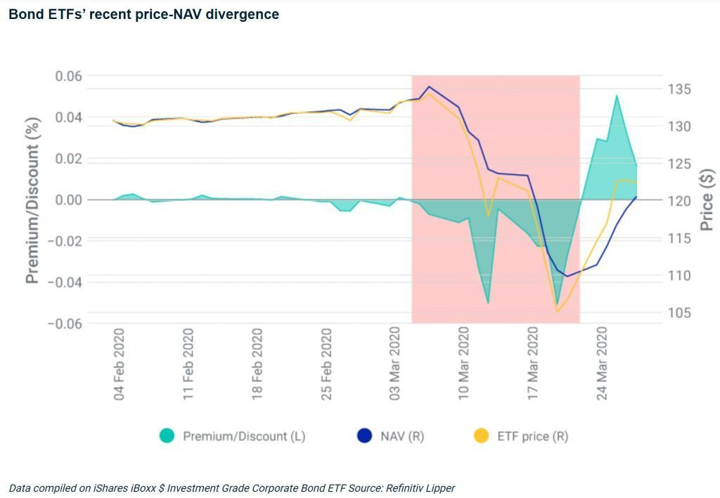 nav price divergence for bond etf fixed income index fund coronavirus march 2020