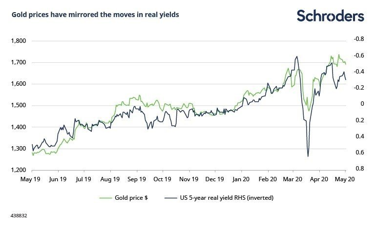 bonds vs gold: real rates gold relationship schroders
