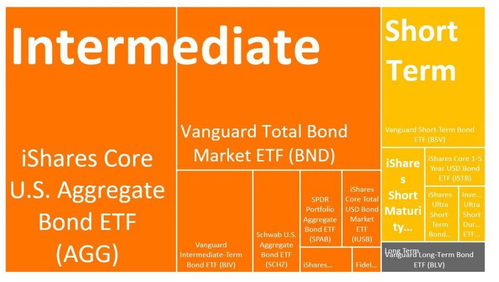 best bond etfs in core category - relative size of aggregate core ETFs - ishares spdr vanguard AGG BND BIV SCHZ BLV BSV