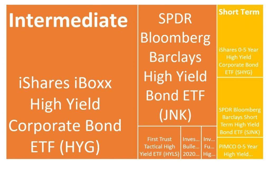 best bond etfs in high yield category - relative size of high yield ETFs - ishares spdr vanguard hyg jnk shyg sjnk hyls