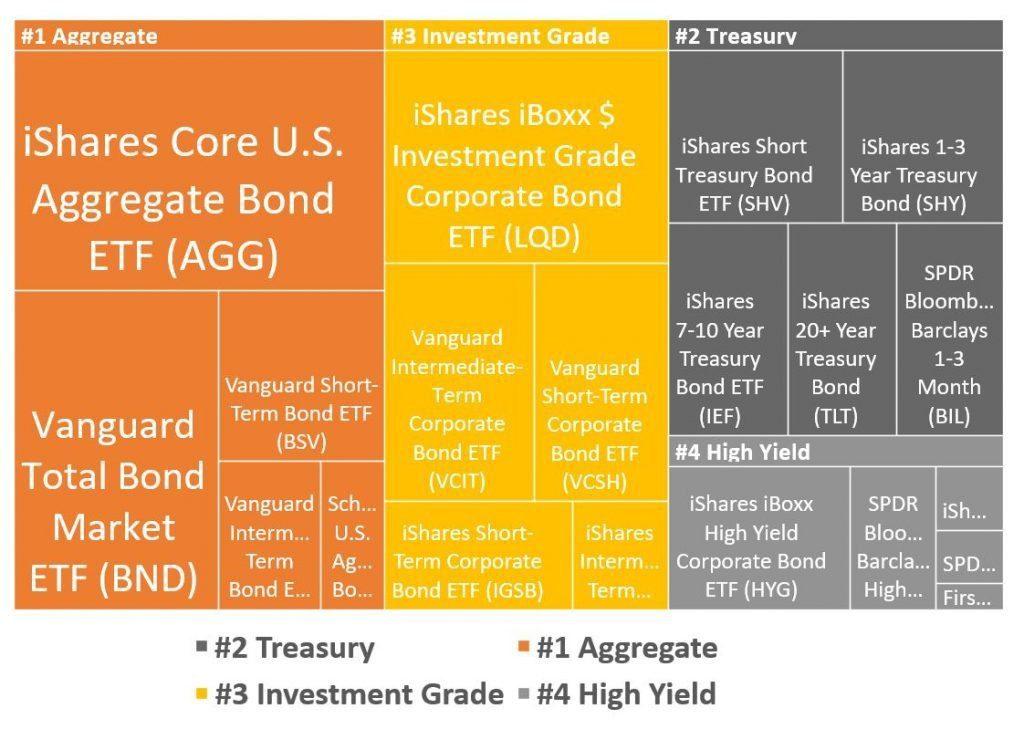 best bond etfs in each category - largest funds by AUM