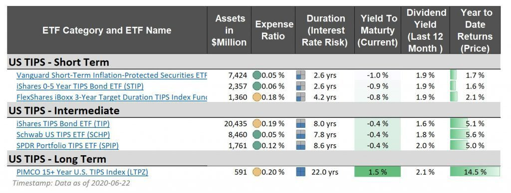 portfolio protection - gold bonds inflation USD real estate liquidity stocks correlation income inflation protection