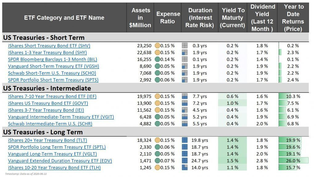 Best Treasury Bond ETF - iShares US Treasury Bond ETF (GOVT) - compare with other funds its duration expense ratio yield dividend returns spread short intermediate long