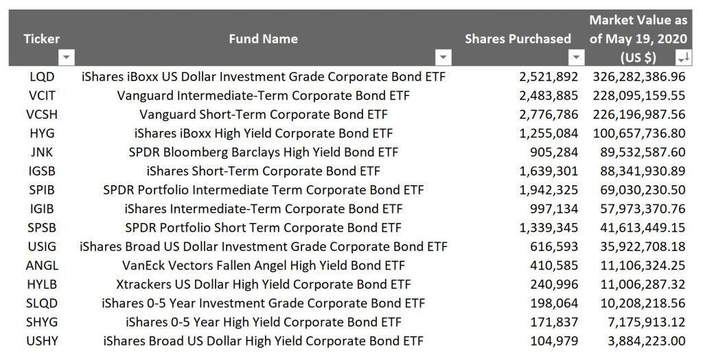 FED SMCCF Secondary Market Corporate Credit Facility ETF Index Funds Fixed Income Bonds - best bond etfs