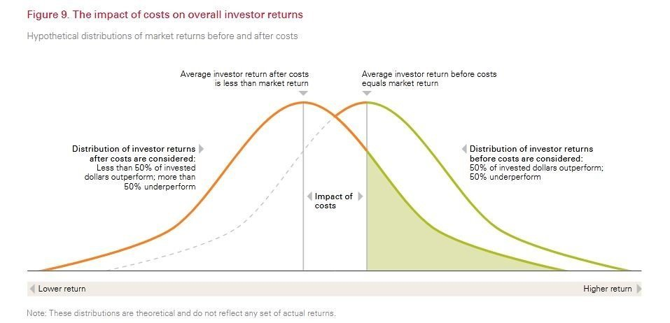 Principles for Investing - costs impact etfs