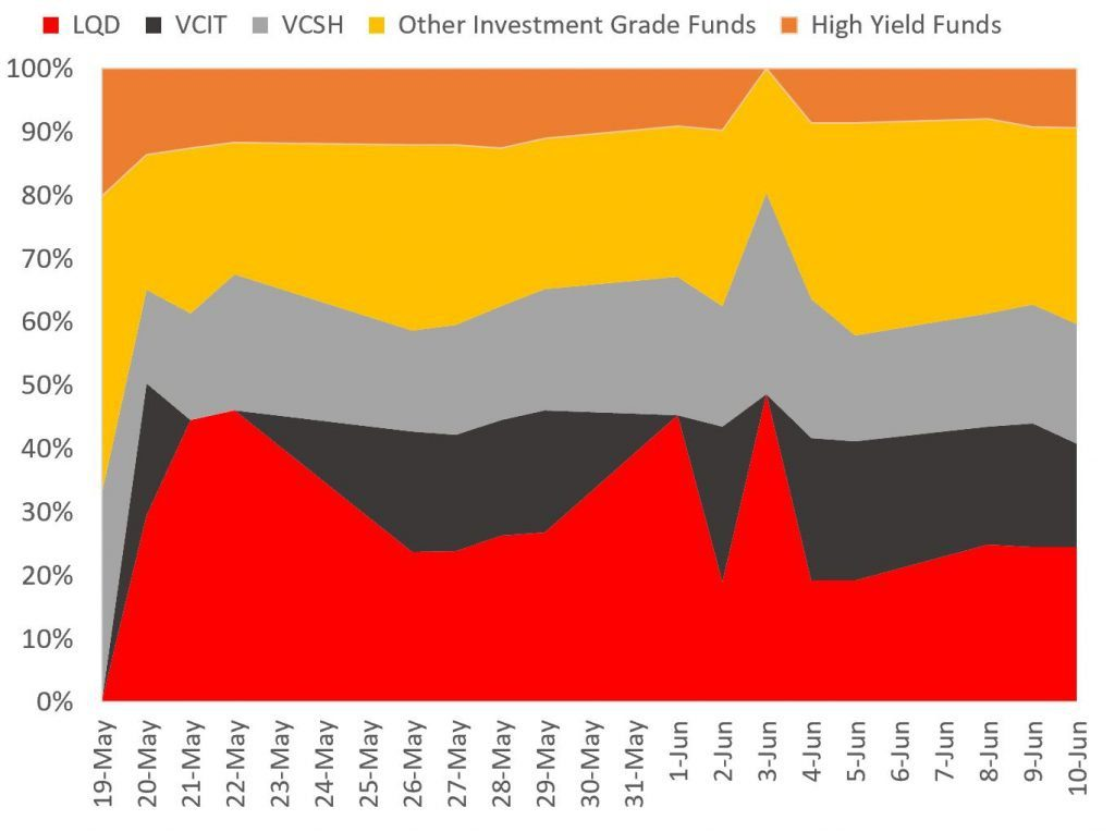 SMCCF FED ETF purchase programme - quantitative easing relative size LQD VCIT VCSH VCLT