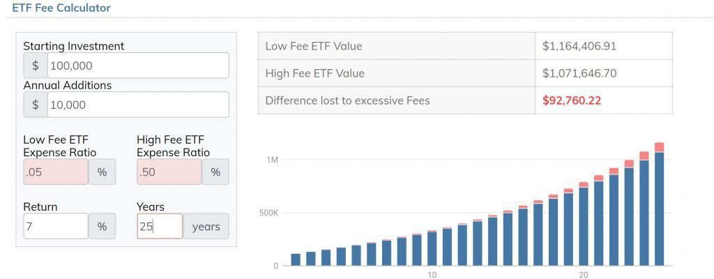 bankeronwheels fee calculator for etfs index investing