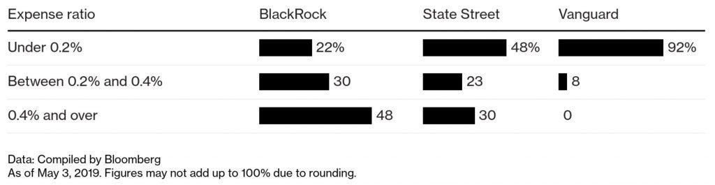 bloomberg comparison of etf fees blackrock vanguard state street