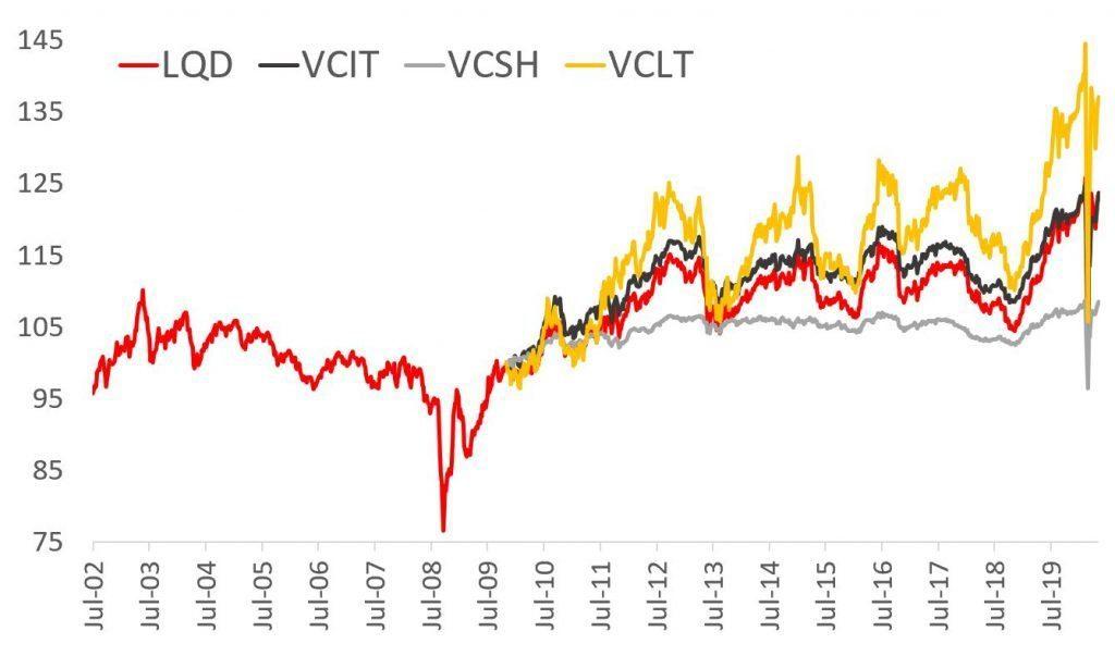 bond etf performance comparison LQD VCIT VCSH VCLT
