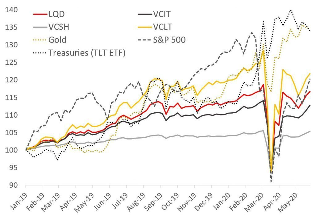 lqd review bond etf performance comparison LQD VCIT VCSH VCLT TLT Gold S&P 500- coronavirus market - covid19 crash