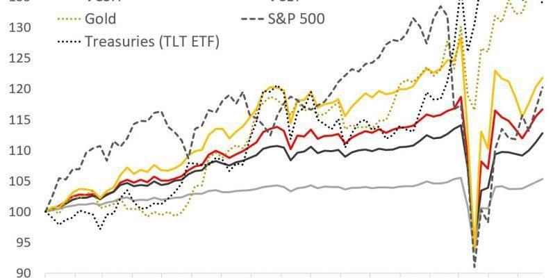 lqd review bond etf performance comparison LQD VCIT VCSH VCLT TLT Gold S&P 500- coronavirus market - covid19 crash