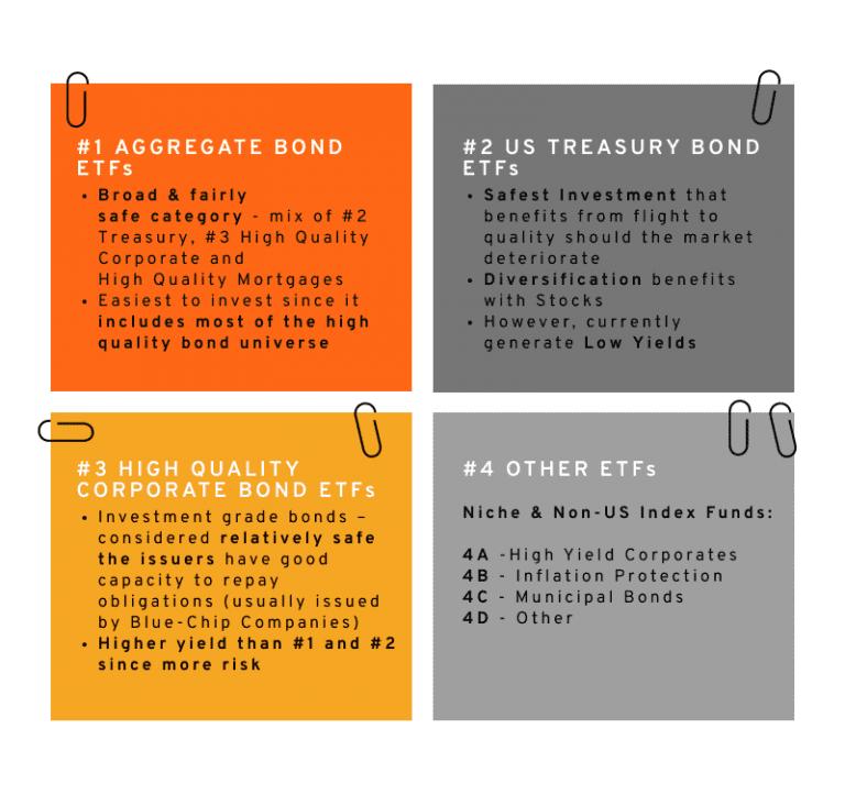 Best bond etfs in each category explained