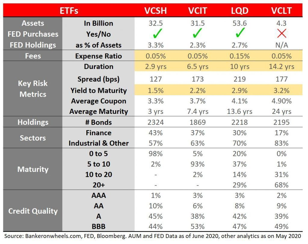 comparison vcit lqd vcsh vclt vanguard ishares blackrock fed smccf etf index funds yield spread duration expense ration credit rating