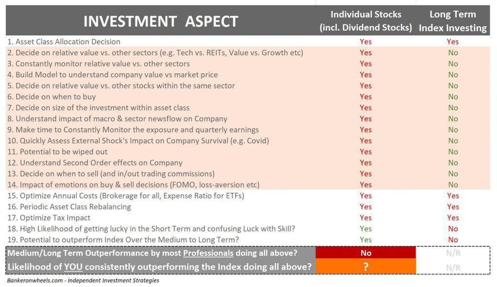 investment aspects - how to learn investing - investing is single stocks vs index investing and etfs