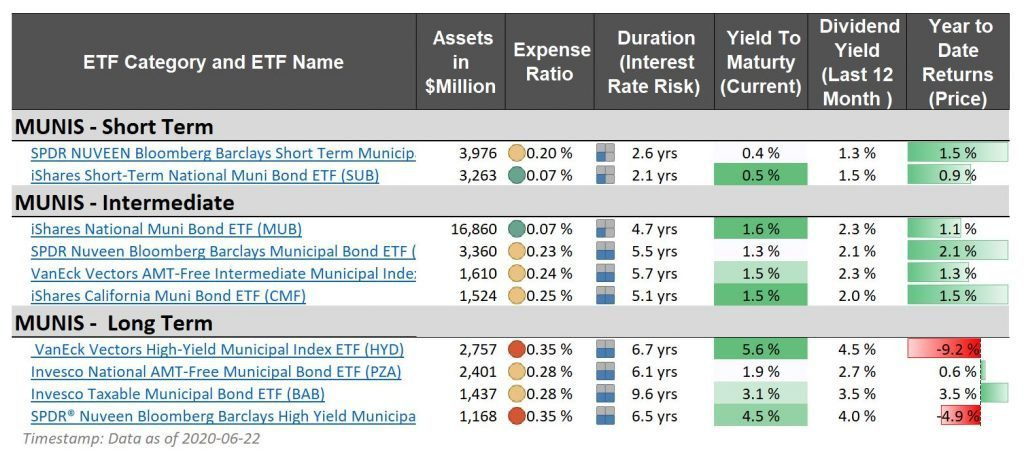 municipal index funds and etfs - short term intermediate long term assets expense ratio duration yield dividend spdr ishares vaneck vectors invesco