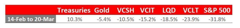 returns march 2020 crash comparison LQD VCIT VCSH VCLT TLT Gold S&P 500- coronavirus market - covid19 crash