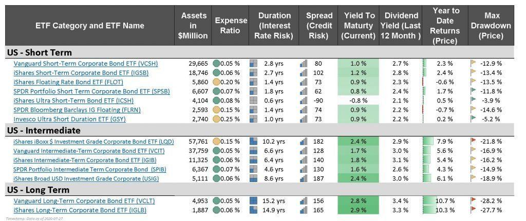 best bond etfs - corporate investment grade