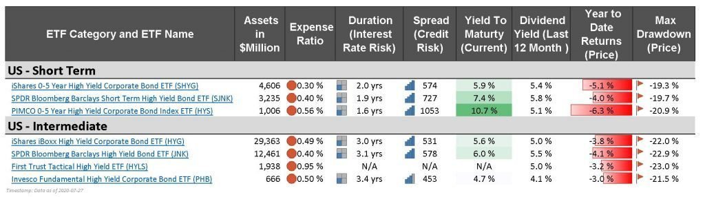 Best bond etfs high yield ETF - SMCCF FED SPDR Bloomberg Barclays High Yield Bond ETF (JNK)