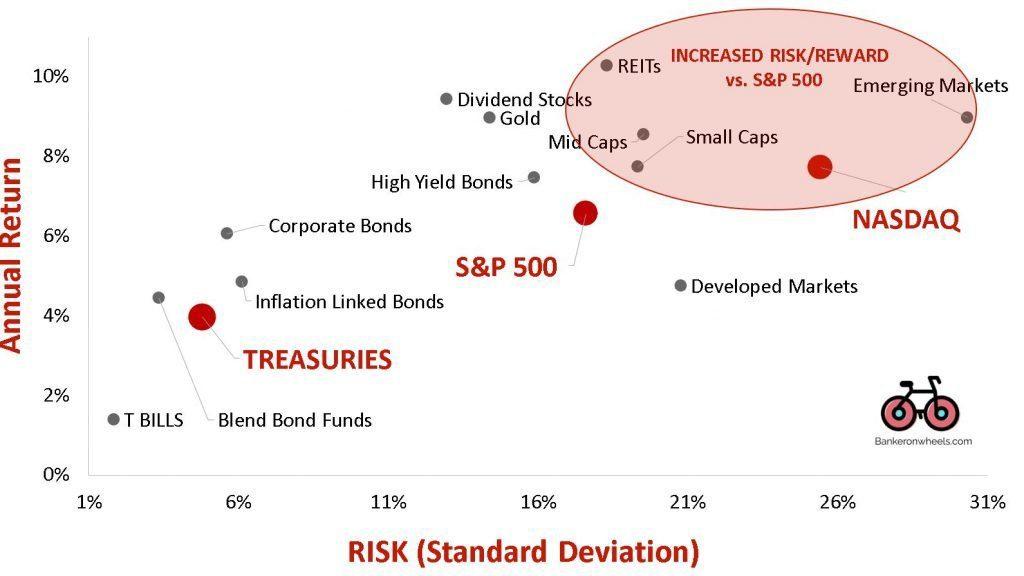 ETF Fund return 20 years QQQ SPY SDY VEA VWO VNQ XAU TLT AGG LQD TIP