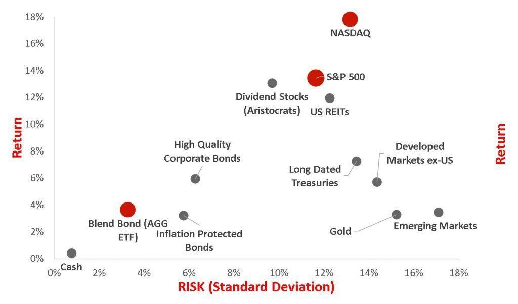 ETF Fund return of the past decade QQQ SPY SDY VEA VWO VNQ XAU TLT AGG LQD TIP