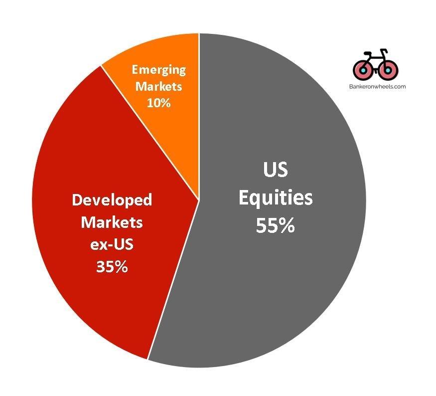 US part of global stock market capitalization