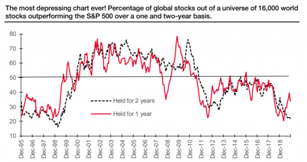 asset class returns - active management - global stocks beating the S&P 500 over one and two year basis societe generale