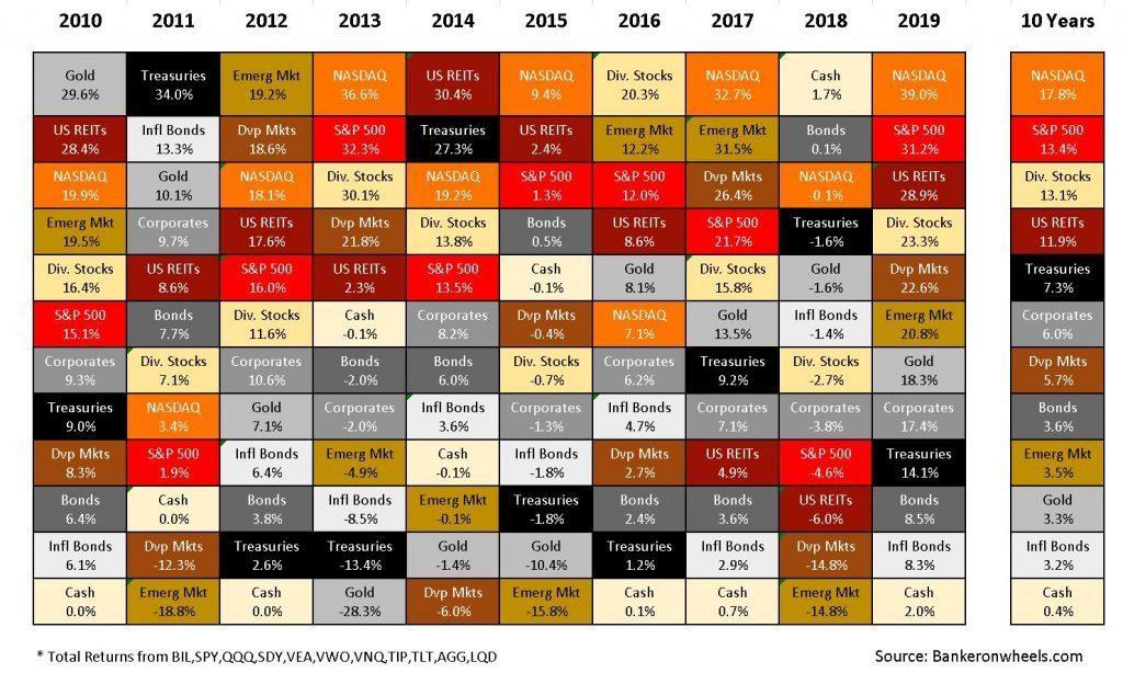asset class returns matrix 2009 2019 gold nasdaq reits S&P dividend aristocrats corporates bonds treasuries TIPS