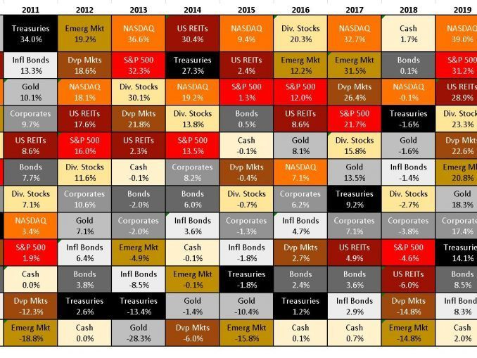 asset class matrix 2009 2019 gold nasdaq reits S&P dividend aristocrats corporates bonds treasuries TIPS