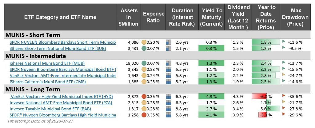 best bond etfs - MUNIs - municipal index funds and etfs - short term intermediate long term assets expense ratio duration yield dividend spdr ishares vaneck vectors invesco