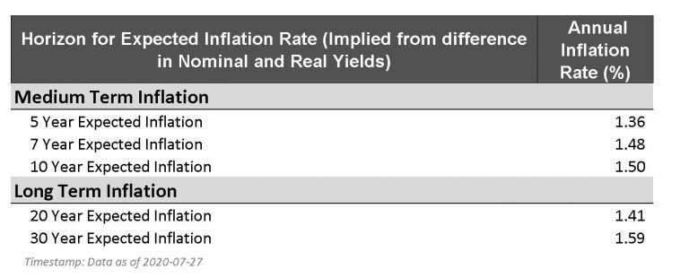best bond etfs inflation rate - breakeven rates from TIPS treasury inflation protected securities - different real yields and nominal yields bonds fixed income