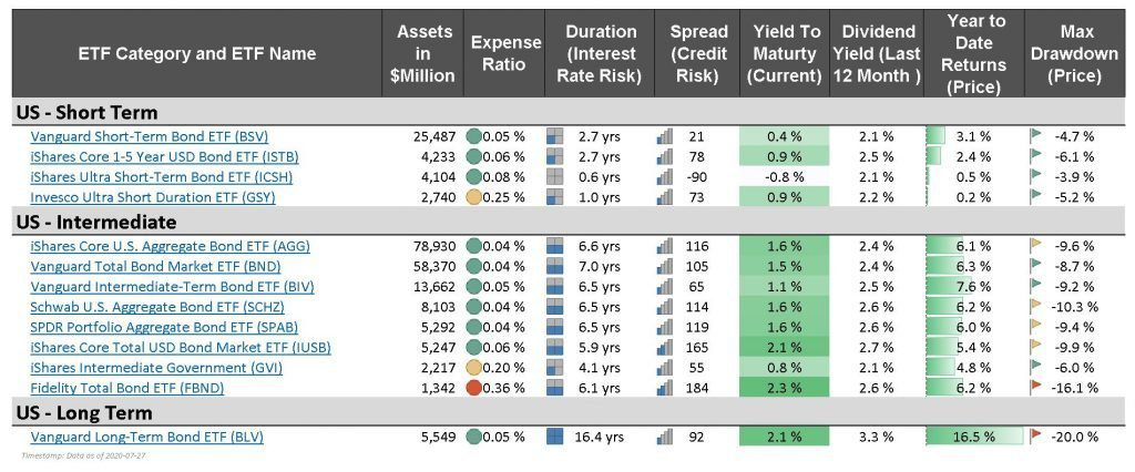 compare best bond etfs - aggregate bond ETF - compare with other funds its duration expense ratio yield dividend returns spread oas short intermediate long