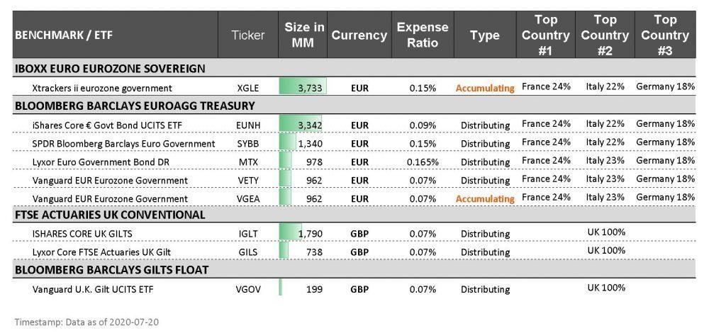 global government bond etfs xtrackers ishares usd eur gbp chf index investing europe XGLE EUNH SYBB MTX VETY VGEA IGLT GILS VGOV