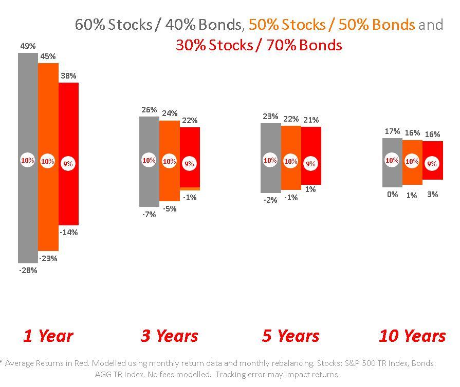 historical returns medium time horizon index investing with etfs