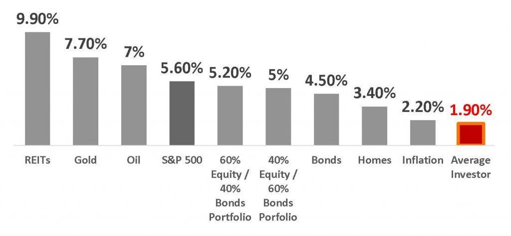 risk aversion and time horizon - jp morgan Dalbar study Quantitative Analysis of Investor Behavior jp mogan