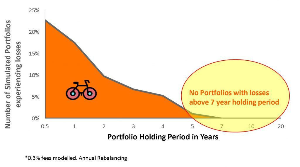 buy and hold strategy with ETFs - likelihood of losing money