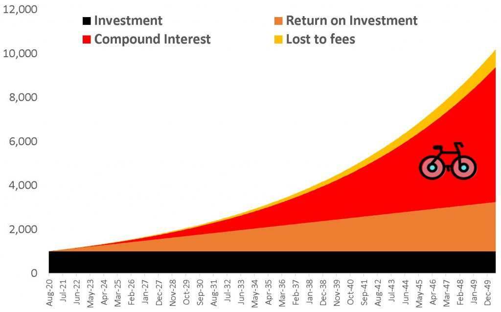 compoud interest long term investment strategies