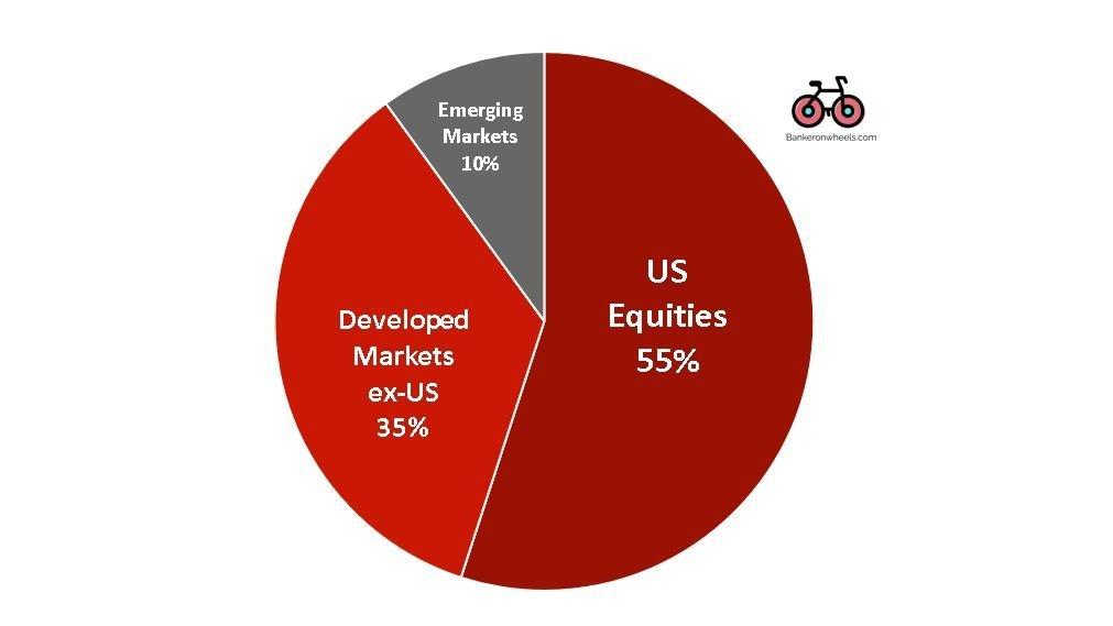 best international ETFs - emerging vs developed markets