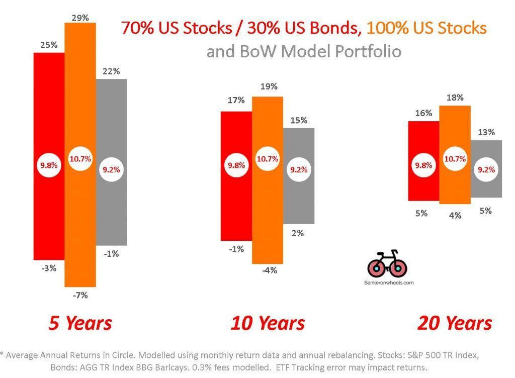 how much money can I lose with ETFs - bogleheads