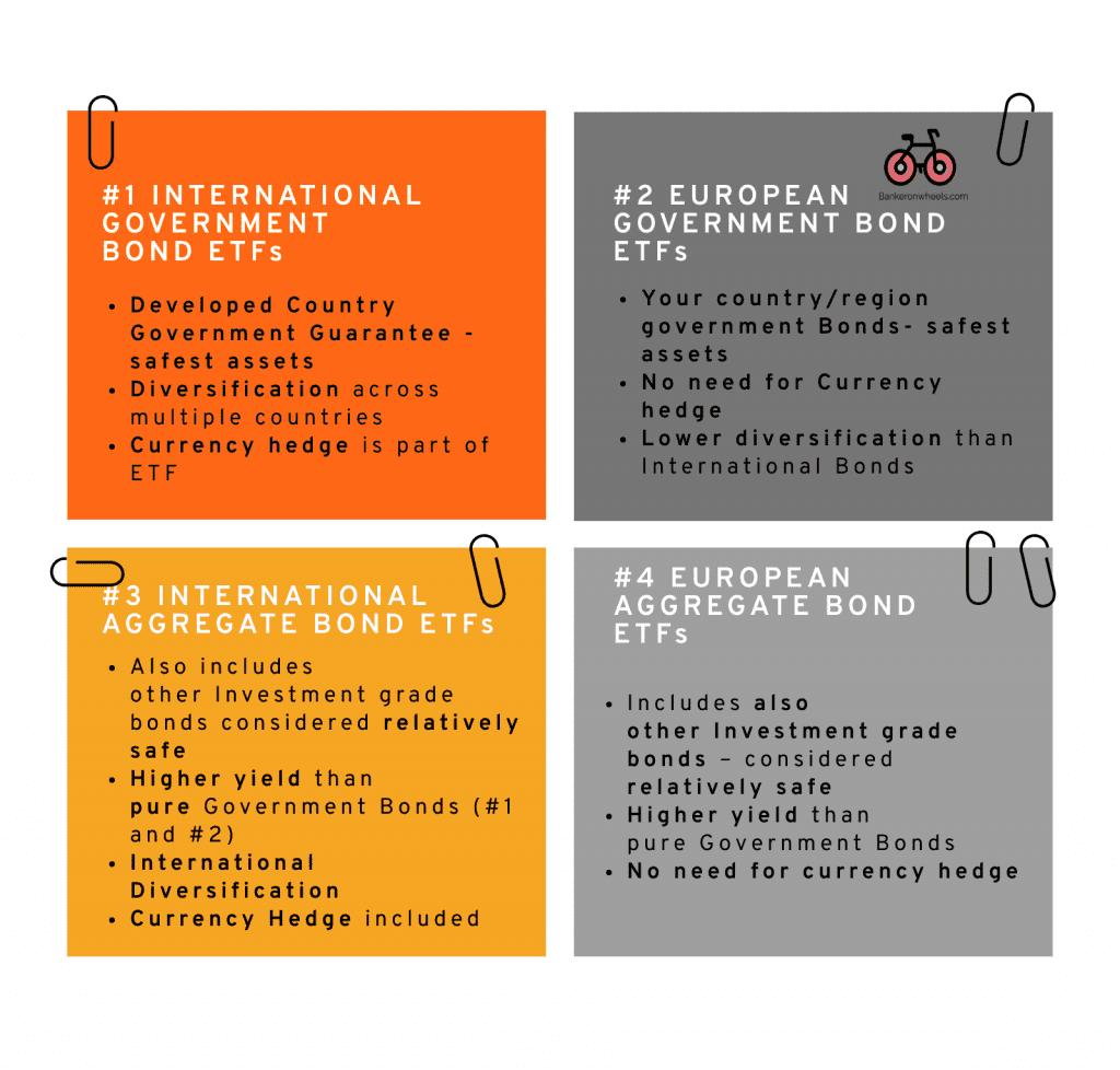 international bond etfs vs european bond etfs - infographic with pro and cons