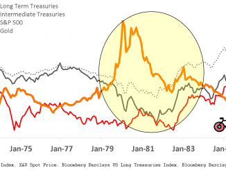 oil price shock 1970 long term treasuries intermediate treasuries bonds S&P 500 Gold 60 40 portfolio bogleheads