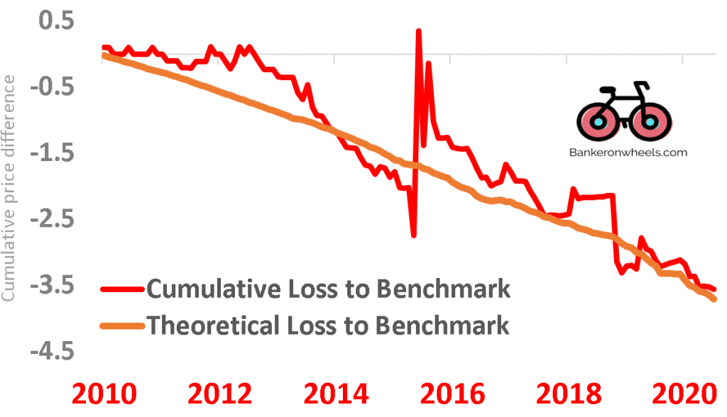 tracking difference - cumulative loss to benchmark model vs reality etf