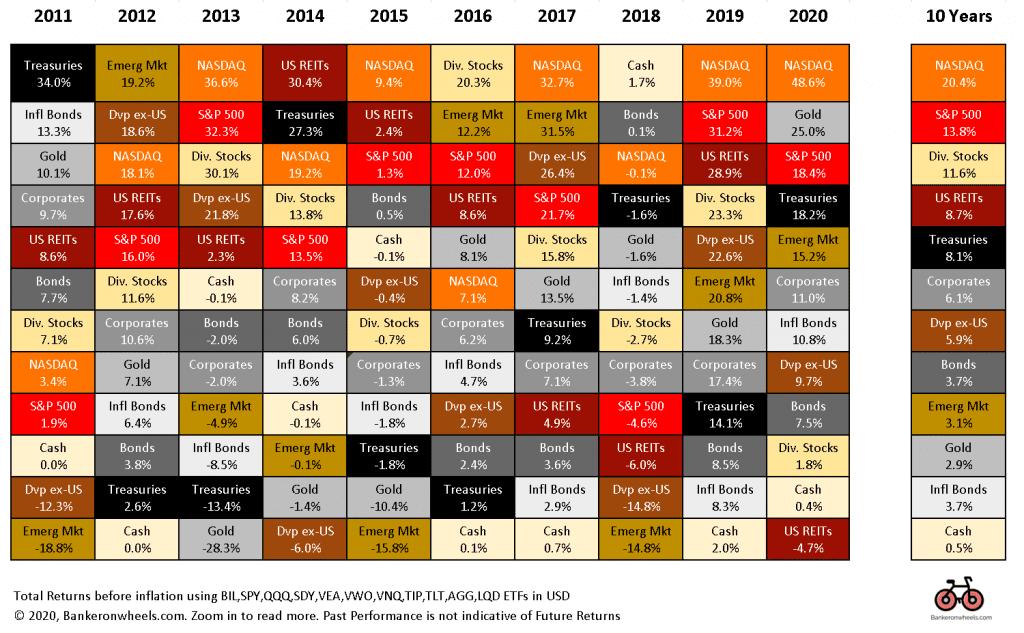 historical market returns - 10 year total returns by asset class2011 - 2021 index investing BIL SPY QQQ SDY VEA VNQ TIP TLT AGG LQD Europe UK Index Investors