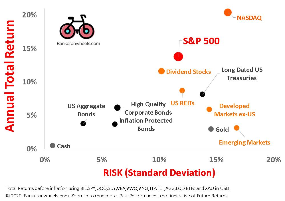 historical market returns by asset class2011 2021 returns for major asset classes index investing europe uk etfs
