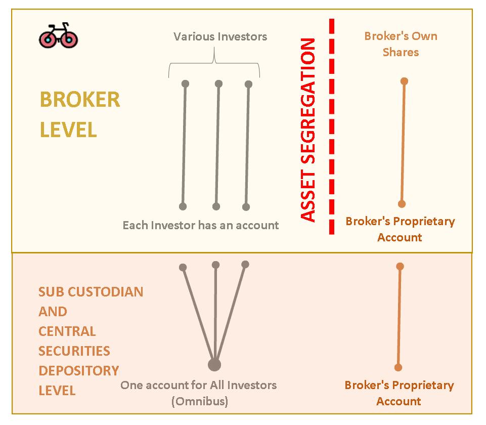 how to choose a safe broker - asset segregation illustration