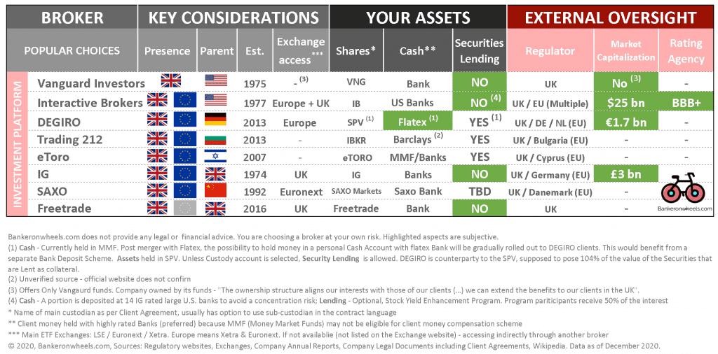 european broker comparison table vanguard investors interactive brokers ibkr degiro flatex trading 212 etoro ig saxo freetrade